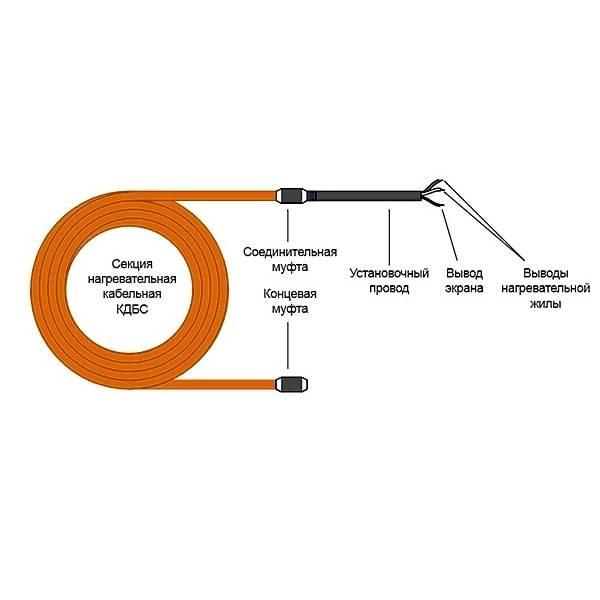 Технология и схема укладки провода пнсв для прогрева бетона