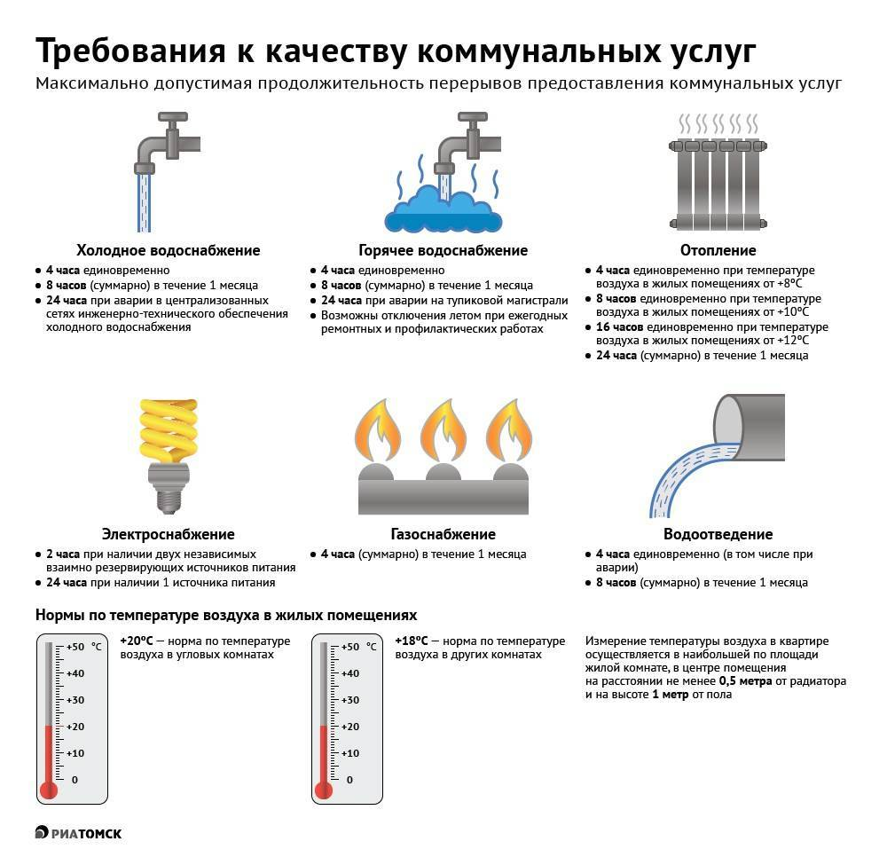 Температурный график отопления в жилом доме - снип и таблица системы