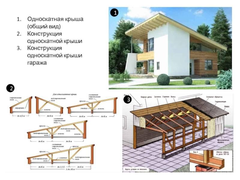 Крыша на гараж своими руками: конструкция материал