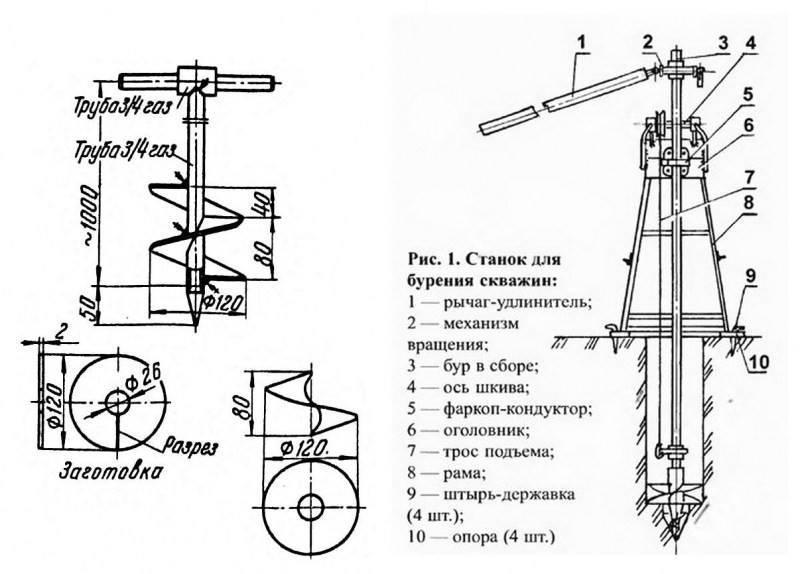 Электробуры: для земляных работ, для столбов и земли в огороде, делаем своими руками самодельный ручной садовый электрический бур