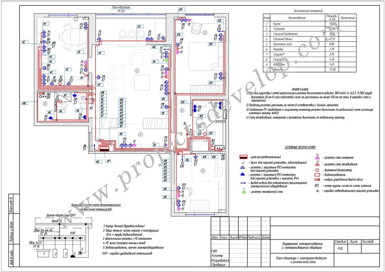 Проект электроснабжения: как создаётся, что включает   ehto.ru