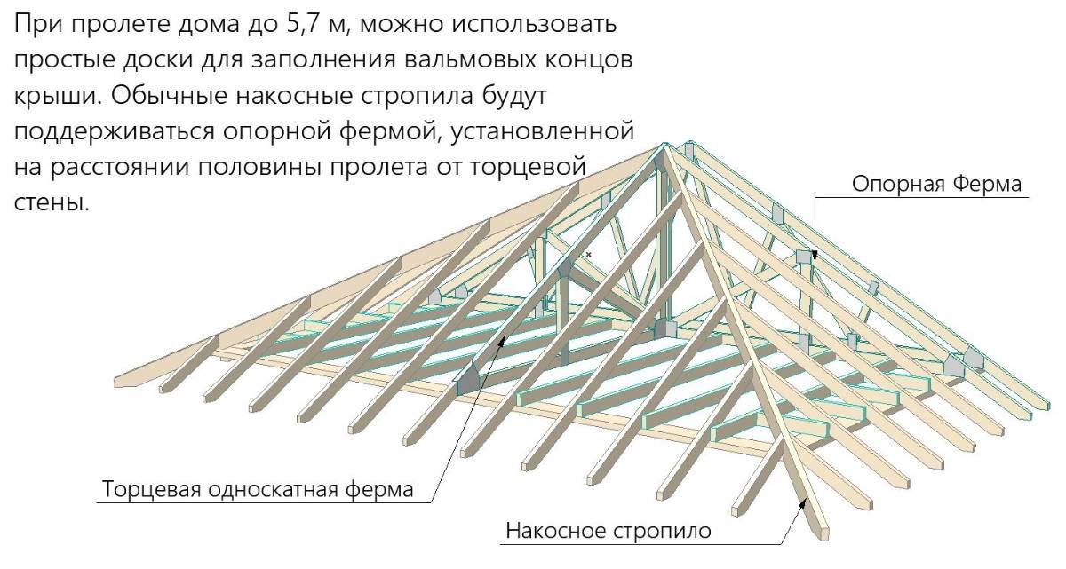 Шатровая крыша: особенности конструкции стропильной системы, устройство своими руками, видео-инструкция, фото