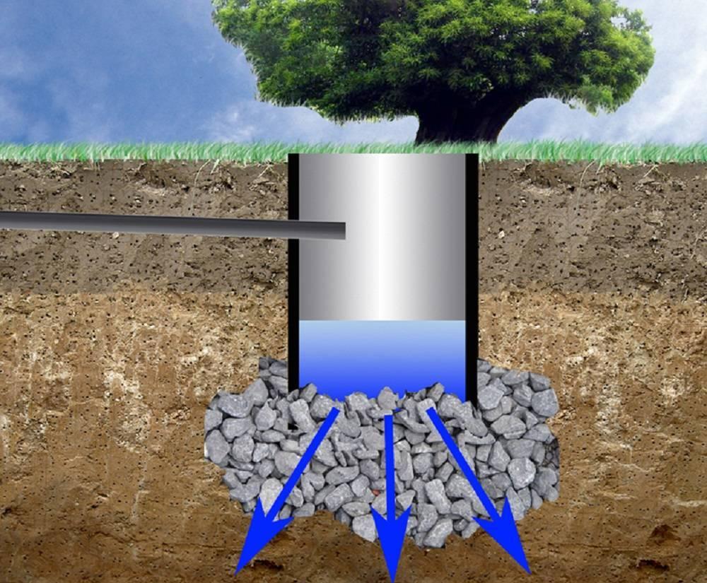 Выгребная яма наполняется чересчур быстро? решение проблемы здесь!