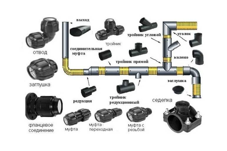 Виды канализационных тройников пвх: сравнение моделей и характеристик