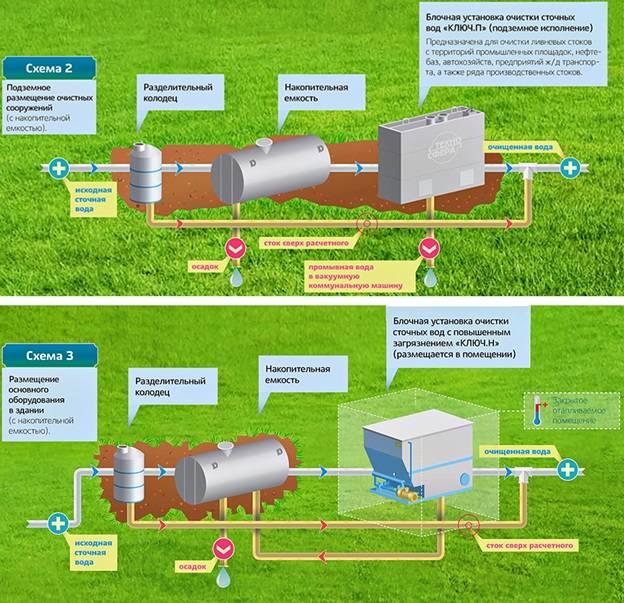 Механические методы очистки сточных вод - технологии и схема