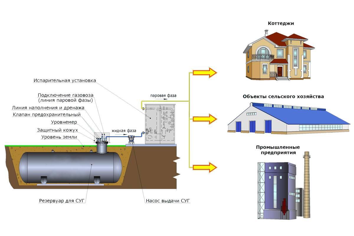 Правила газоснабжения