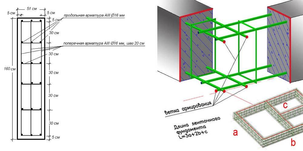 Онлайн калькулятор расчета монолитного плитного фундамента (плиты, ушп)