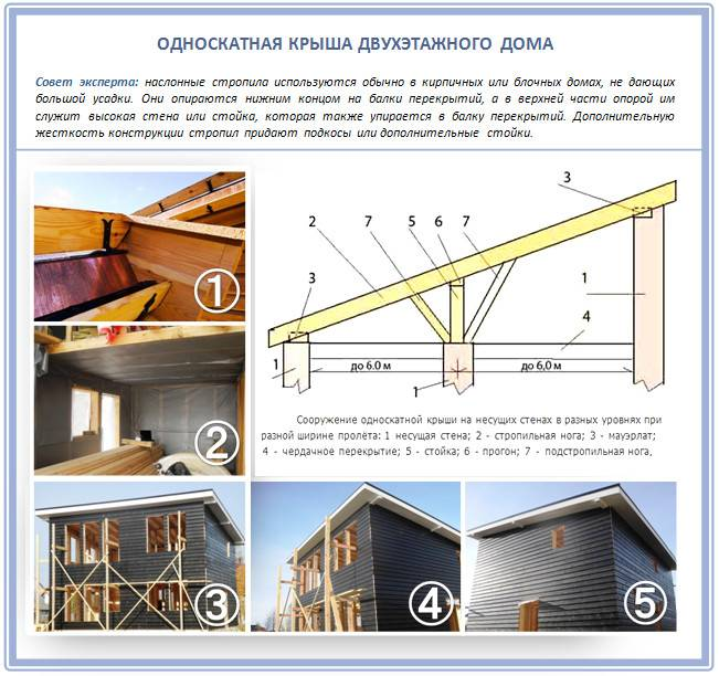 Односкатная крыша для дома и гаража: как сделать, схема, конструкция