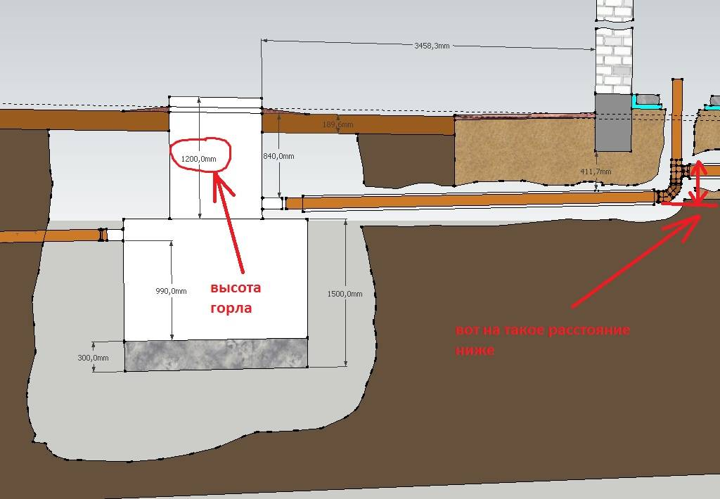 Глубина заложения канализации(труб) в частном доме: расчет, снип