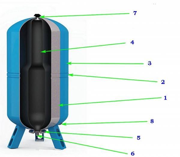 Установка гидроаккумулятора для систем водоснабжения своими руками: области применения, схемы, расчет вместимости