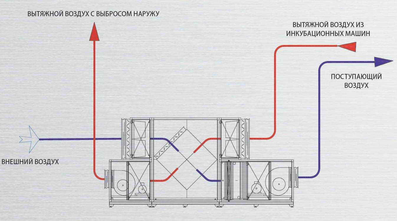 Приточно-вытяжная вентиляция: устройство, принцип работы, монтаж
