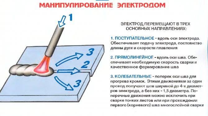 Как варить шов: вертикальный, горизонтальный, потолочный