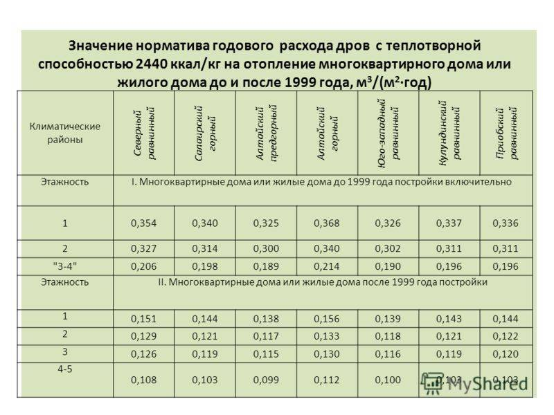 Расчет отопления в многоквартирном доме с 01 января 2019 года