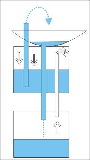 Самостоятельное изготовление фонтана без насоса