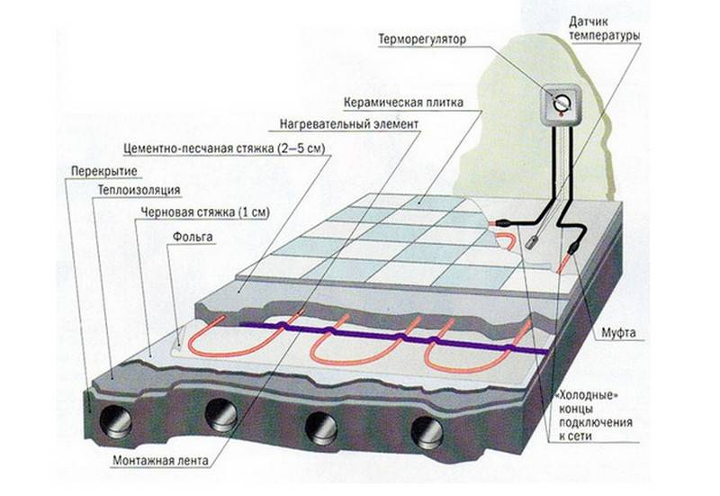 Калькулятор расчета водяного теплого пола