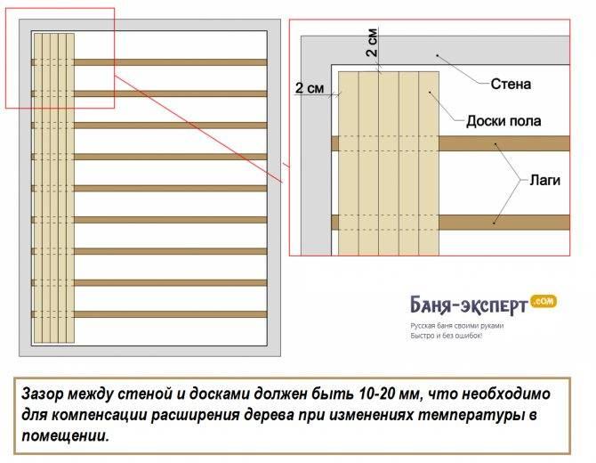 Онлайн-калькулятор для расчета деревянных балок перекрытия