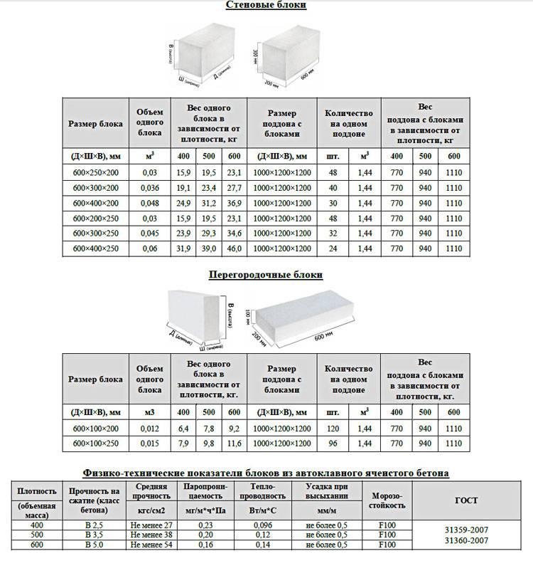 Стандартный размер пеноблока: видео-инструкция по монтажу своими руками, гост, фото — remont-om
