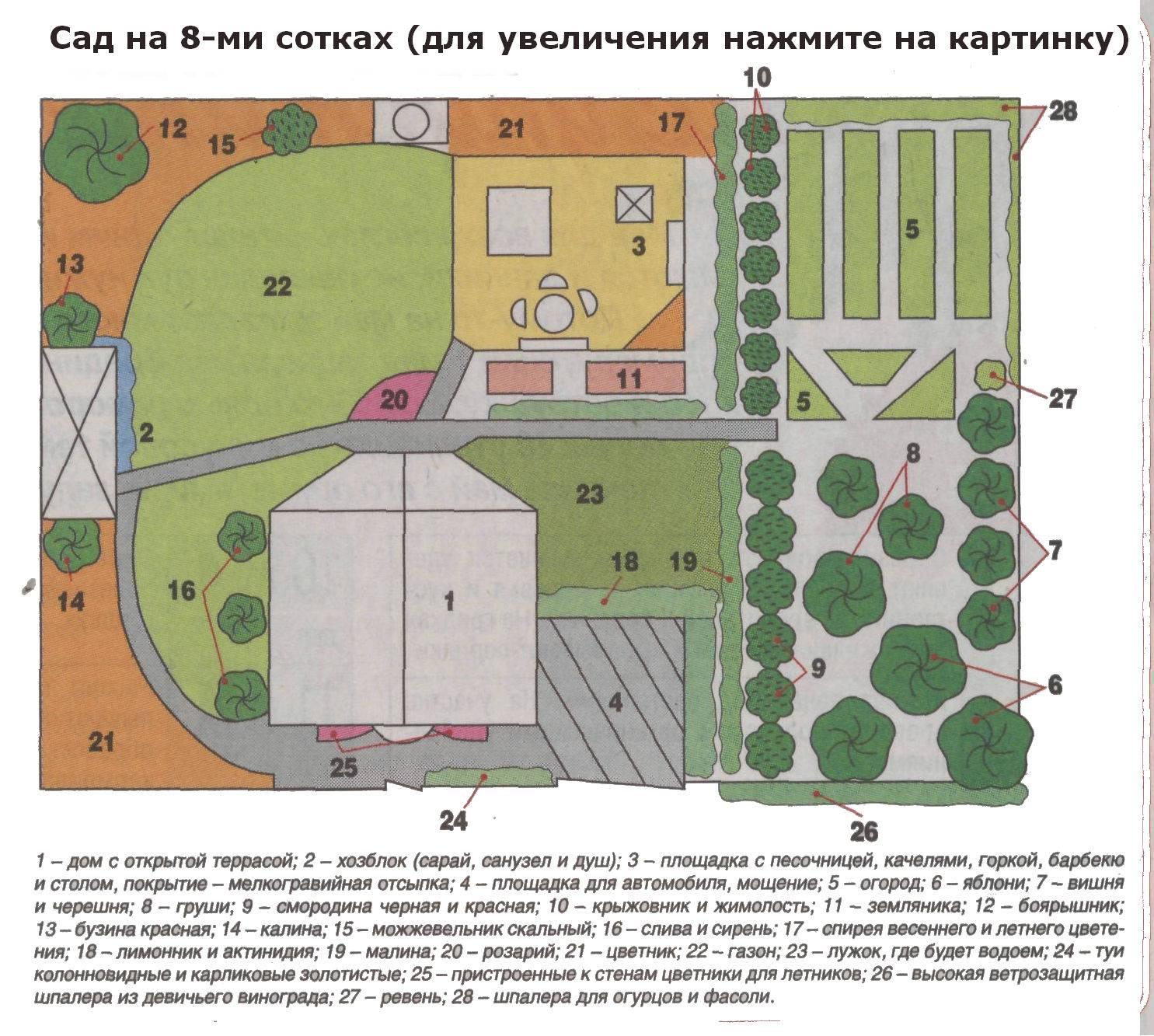 Как составить план застройки земельного участка под ижс?
