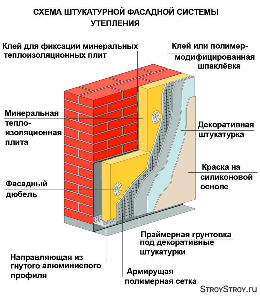 Штукатурка по пенополистиролу: выбор фасадной смеси, технология оштукатуривания экструдированного ппс клеем и цементным раствором с армированием