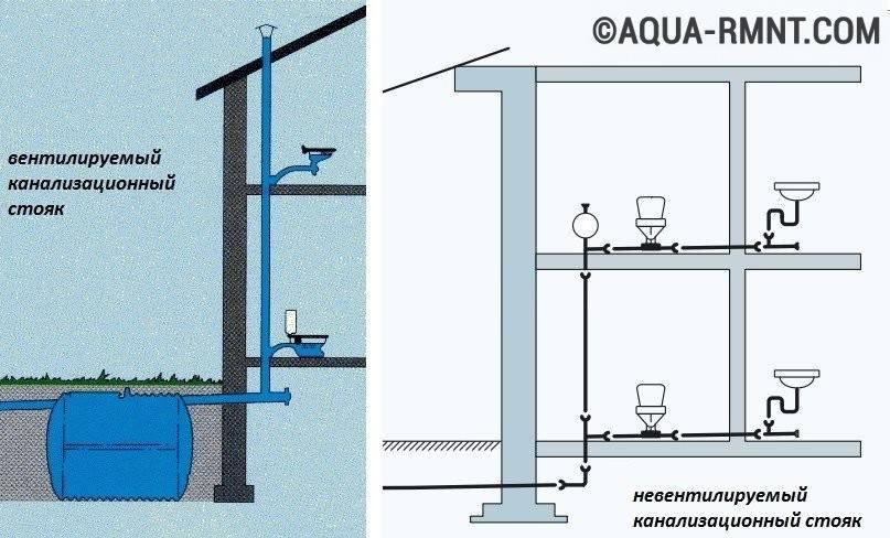 Фановая труба для канализации в частном доме: для чего нужна, монтаж, нужна ли для наружной канализации и вентиляции