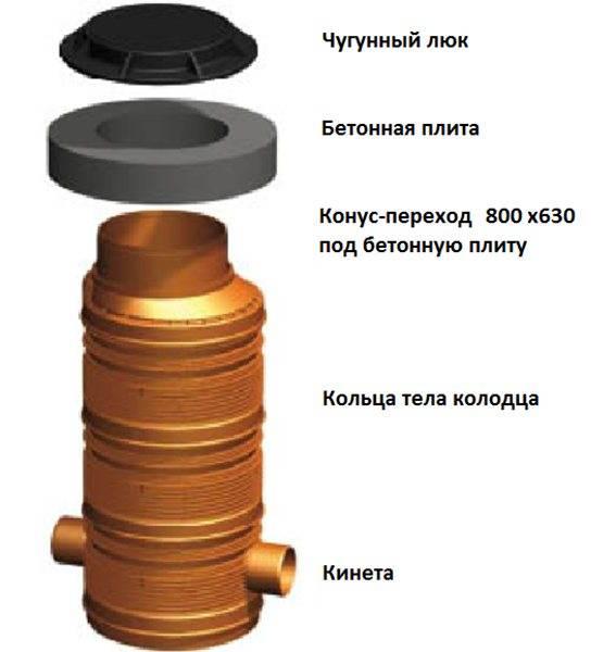 Пластиковый канализационный колодец: фото, видео, виды, размеры емкостей
