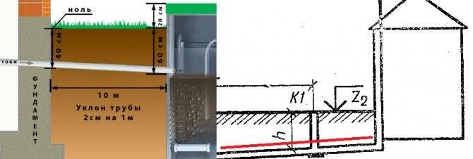 На какую глубину закапывать канализационную трубу в частном доме снип