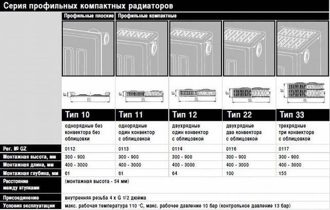 Радиаторы от компании керми - технические характеристики, цены и отзывы покупателей