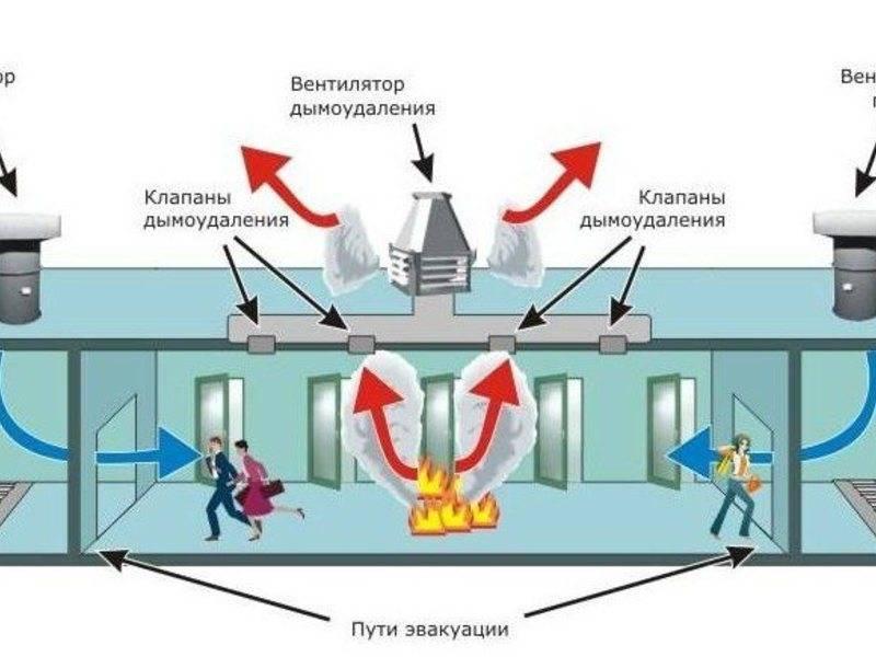 Приточно-вытяжная вентиляция: устройство, принцип работы