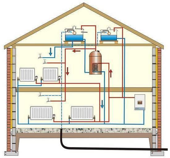 Отопление частного дома - виды, схемы, проекты и особенности принципа действия теплоносителя