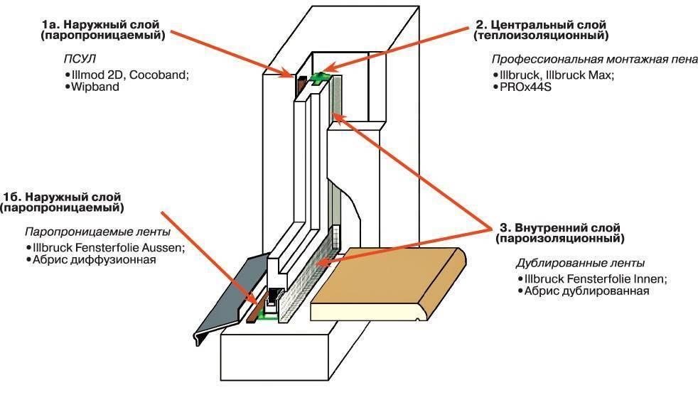 Пластиковые окна в каркасном доме особенности установки