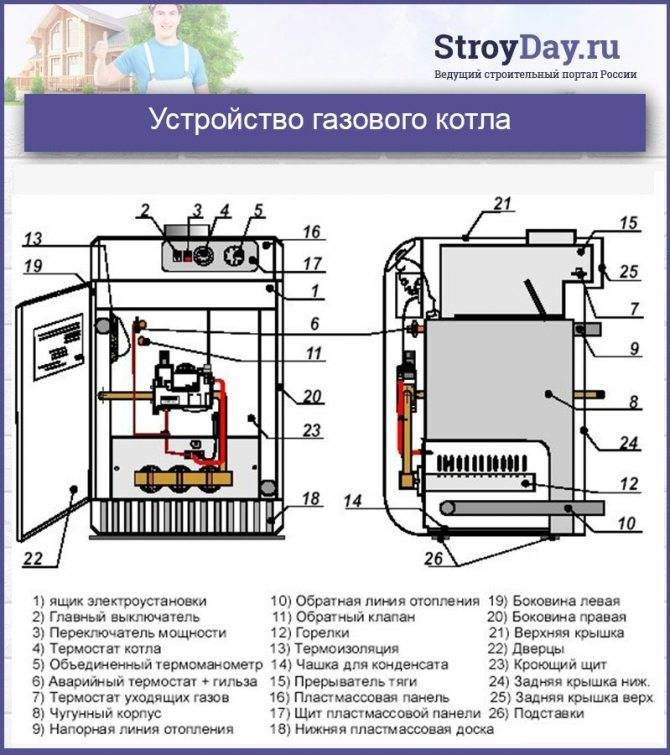 Энергонезависимый газовый котел: напольный одноконтурный чугунный вариант для отопления частного дома