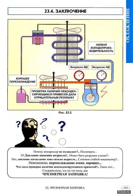 Как дозаправить кондиционер: инструменты и этапы