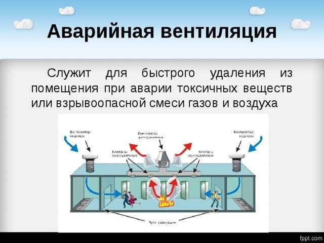Расчет и устройство аварийной вентиляции