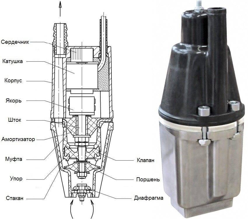 Особенности вибрационных насосов для колодцев