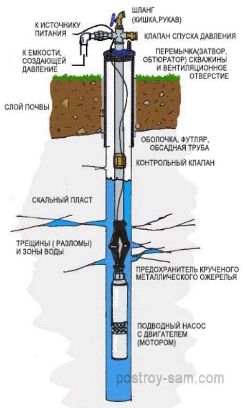 Как отремонтировать погружной насос своими руками. ремонт скважинных насосов – работы, которые можно проделать самостоятельно