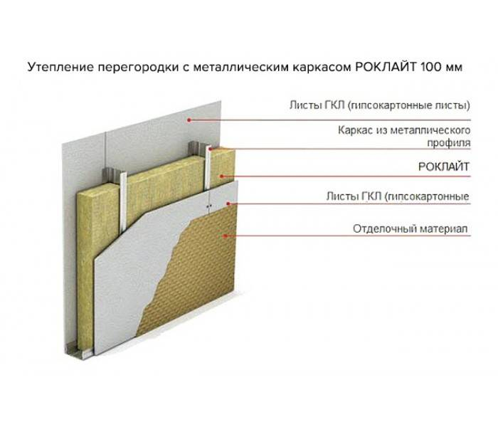 Базальтовые плиты (37 фото): звукоизоляция стен фольгированными плитками, размеры и характеристики. что это такое?