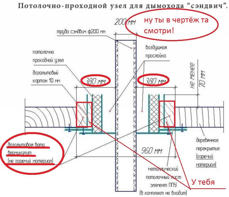 Как сделать проход трубы через потолок изолированным и безопасным