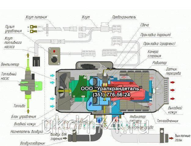 Установка автономного воздушного отопителя планар по выгодной цене в москве| 1 автоклимат