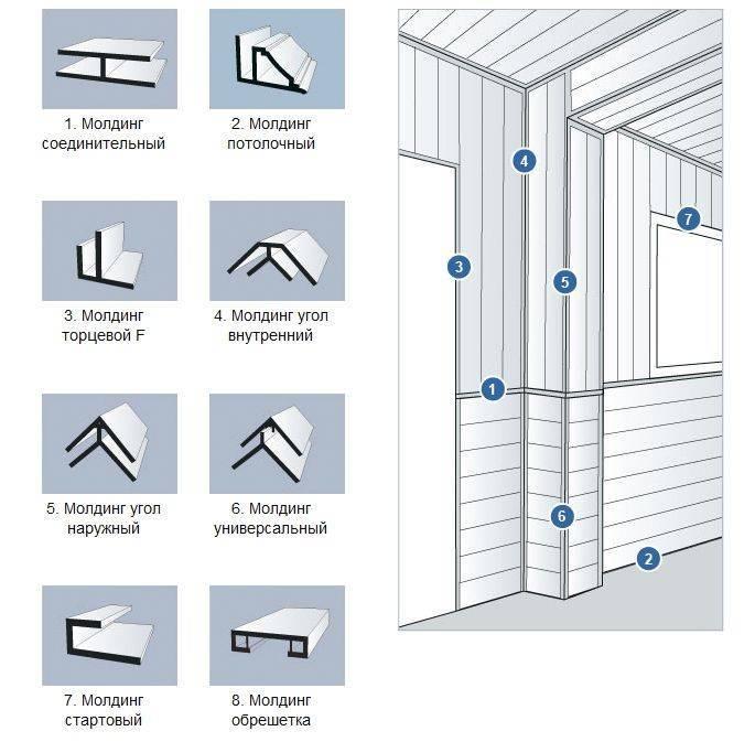 Отделка стен пластиковыми панелями пвх - пошаговая инструкция