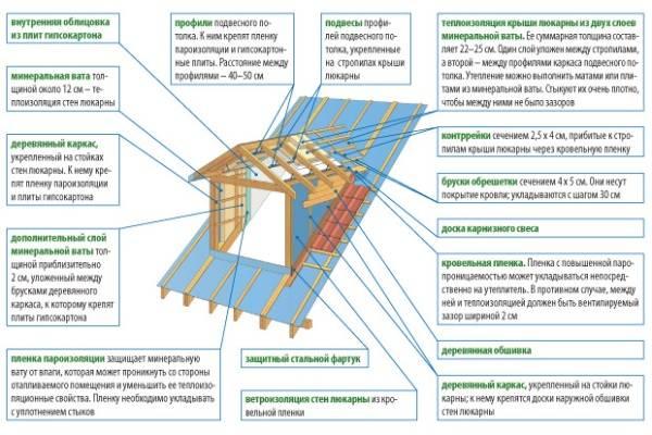 Слуховые окна на крыше  виды, предназначение, схема монтажа - первый дверной