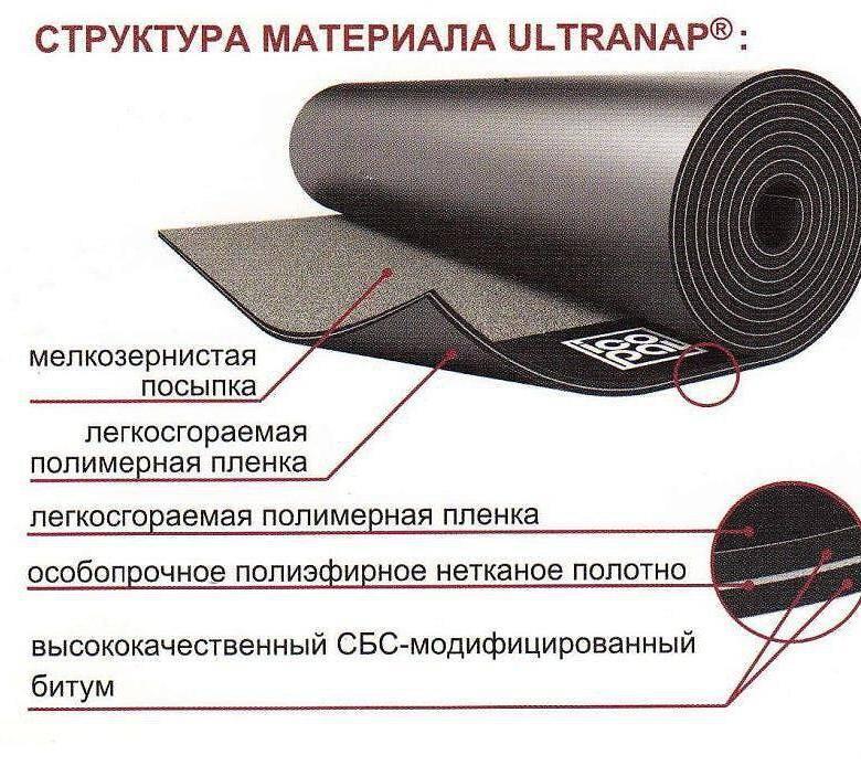 » гидроизоляционные материалы: виды, свойства, применение