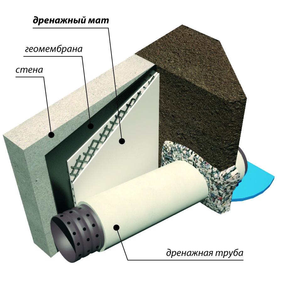 Дренажные трубы для отвода грунтовых вод: разновидности, установка, варианты дренажных систем