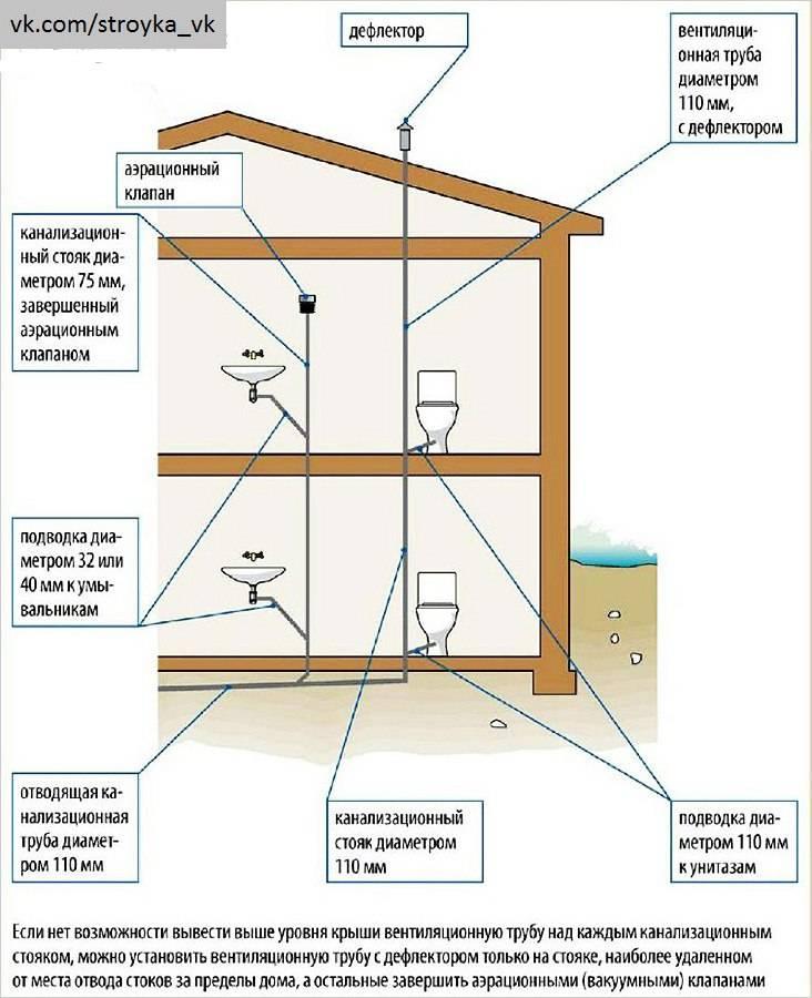 Вентиляция канализации в частном доме: способы и правила монтажа