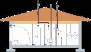 Установка вентиляции в доме каркасного типа