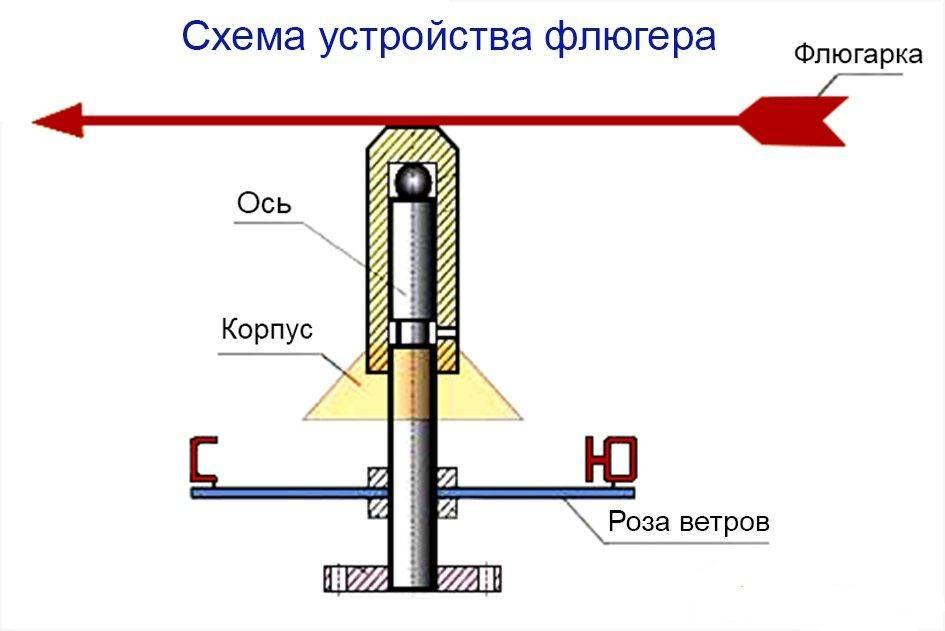 Флюгер на крышу - пошаговая инструкция как сделать и установить полезное украшение