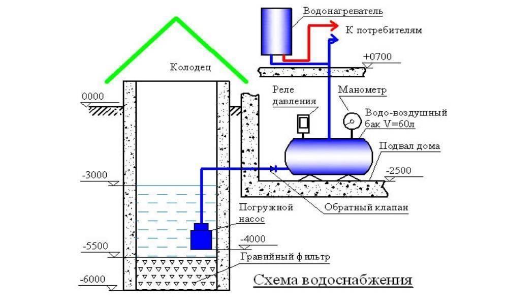 Системы автономного горячего водоснабжения: что нужно знать | гидро гуру