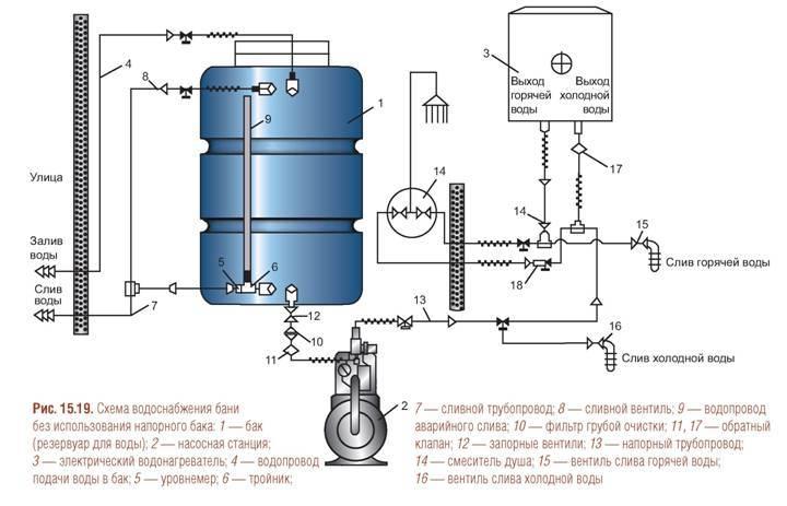 Накопительный бак для водоснабжения и схема системы для частного дома