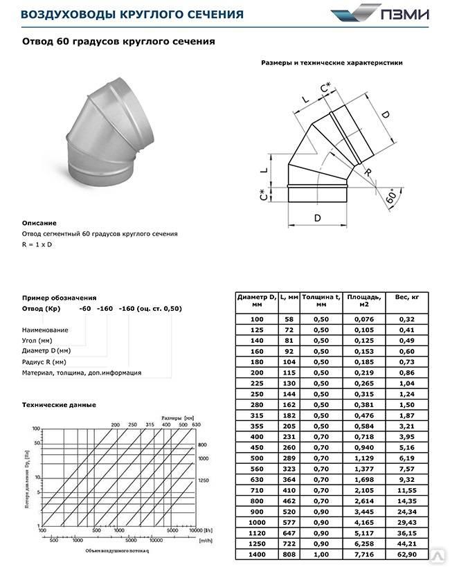Воздуховоды из нержавеющей стали: особенности и сфера применения