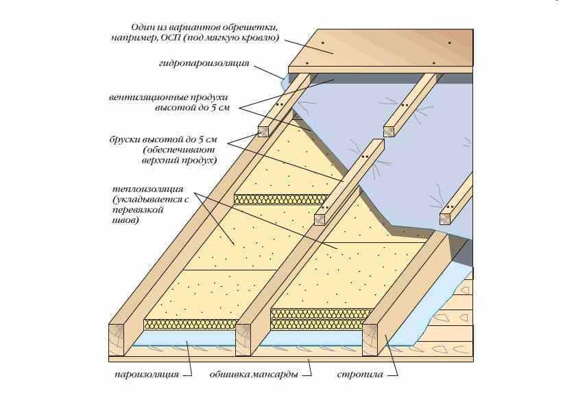 Утеплитель для крыши: какой выбрать – лучшие варианты