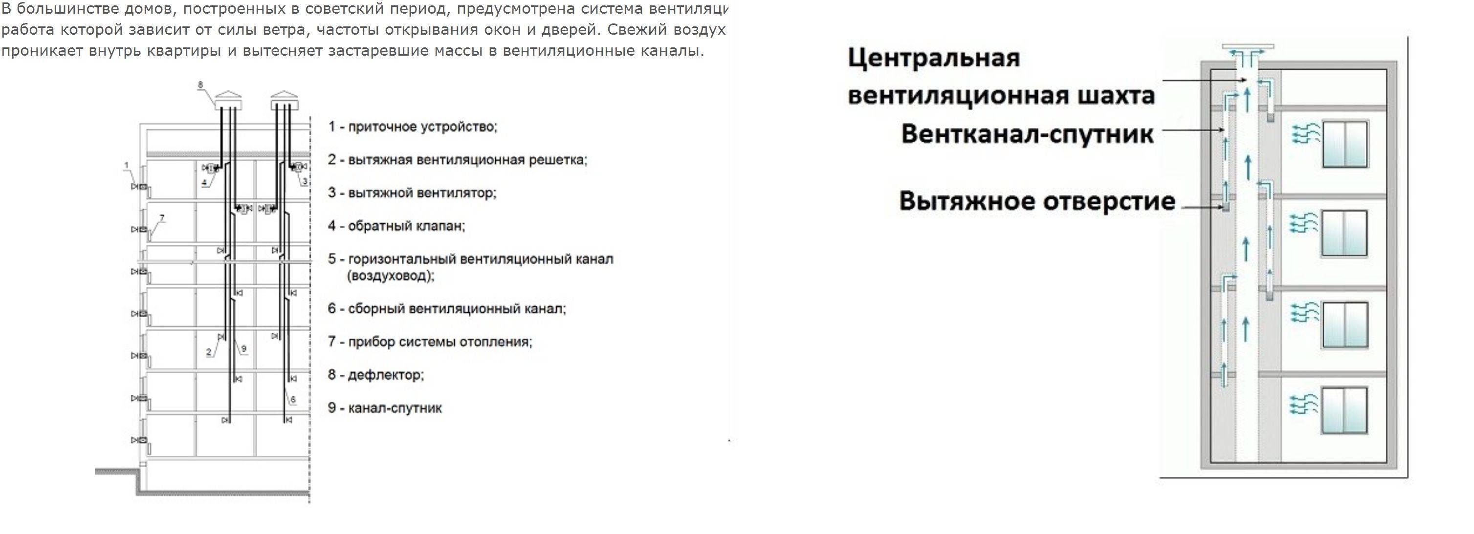 Схема вентиляции в панельном доме: разъясняем по пунктам